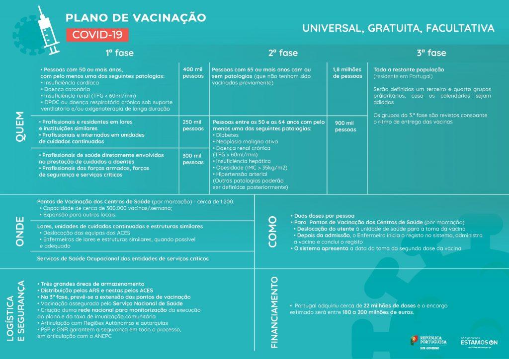 Piano di vaccinazione Portogallo